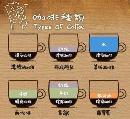 意式咖啡入门指南 一杯Espresso的千变万化!
