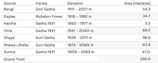 同样是瑰夏,巴拿马和埃塞俄比亚产区瑰夏区别在哪?