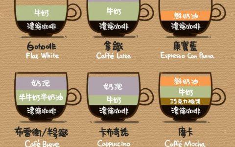 咖啡装X必备?不懂这些还想撩妹?