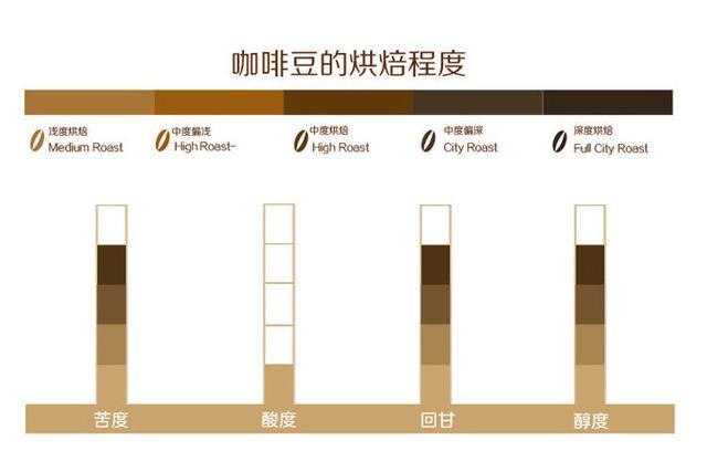 三种咖啡豆的烘焙程度解析,看完之后你会更了解咖啡