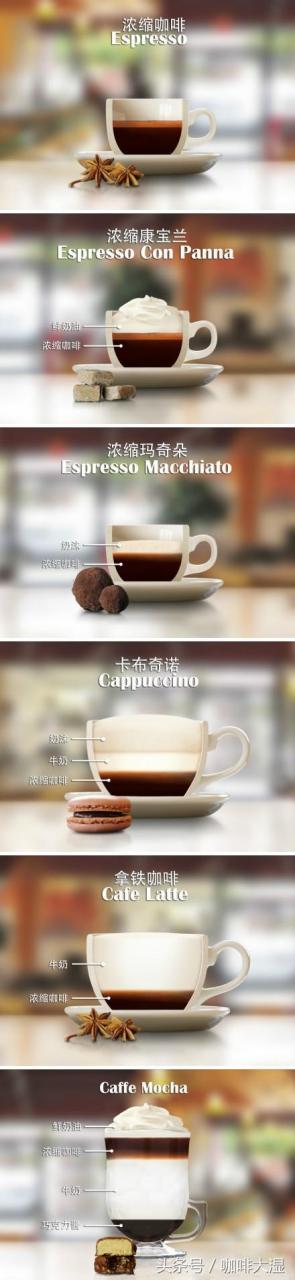 咖啡馆中英文菜单介绍与参考